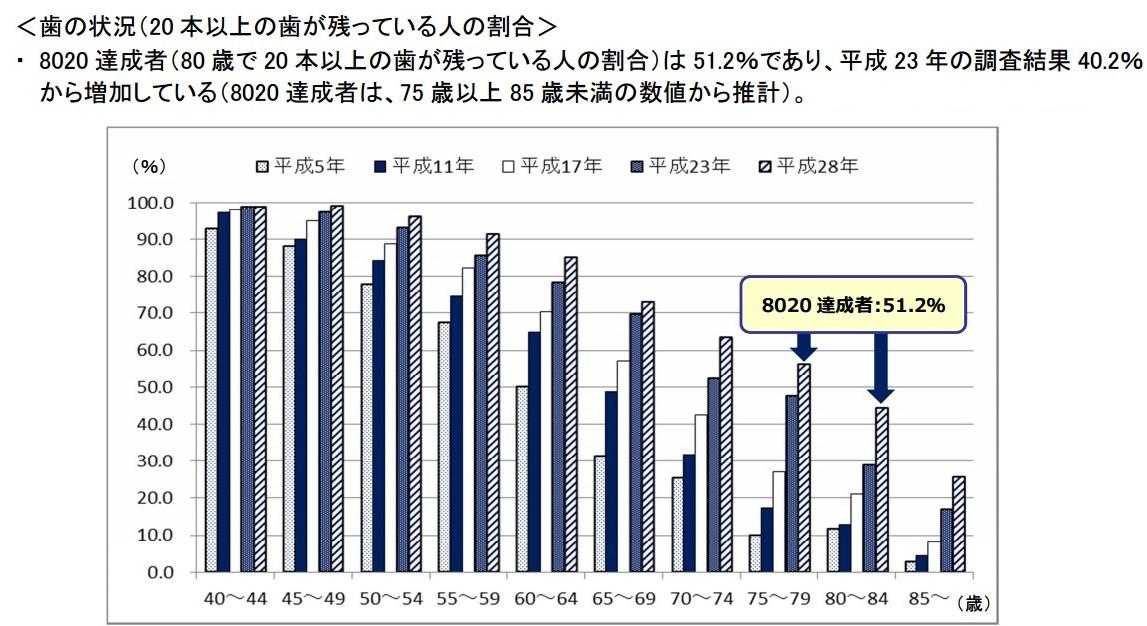 8020運動50%達jpg